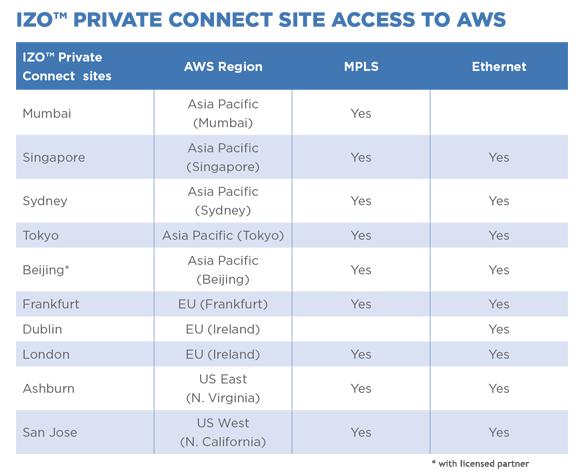 IZO Private Chart