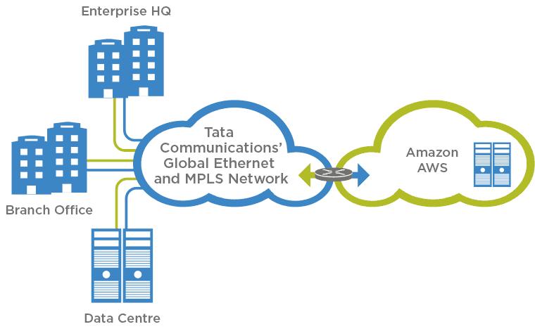 Amazon Web Services | Cloud Partners | Tata Communications