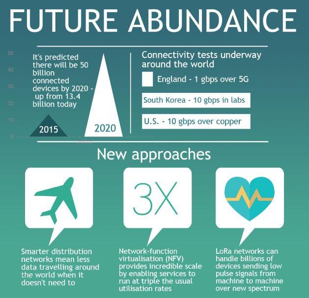 future abundance infographic