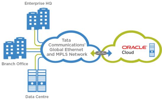 Oracle Cloud - IZO Private Connect