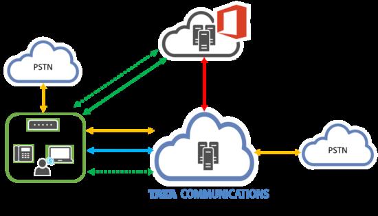 Managed Enterprise Connector for Skype
