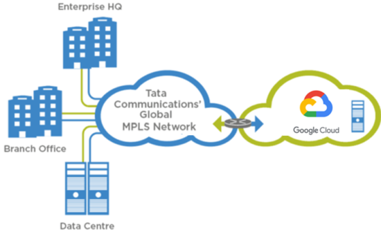 IZO Private Connect and Google Cloud Platform