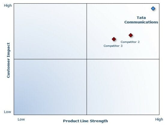 product line graph