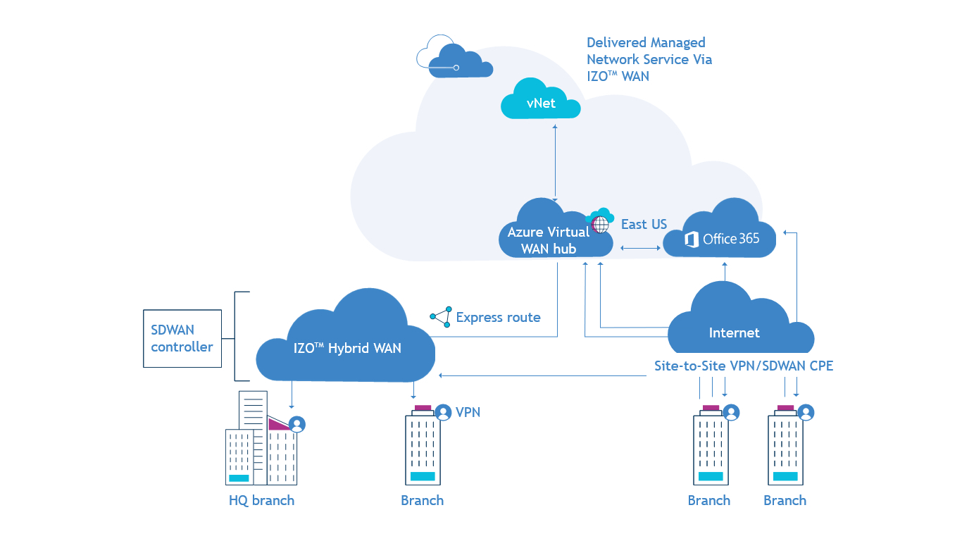 Managed Azure Virtual WAN